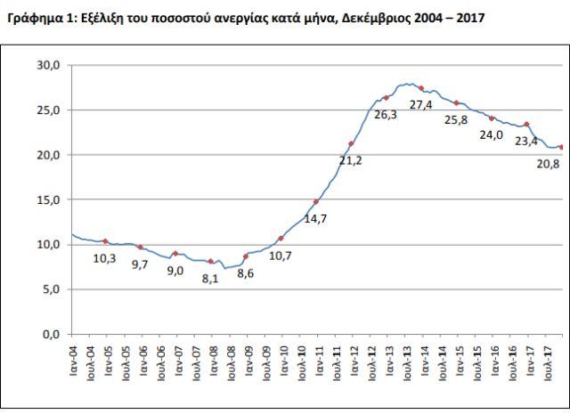 Αισθητή πτώση της ανεργίας τον Δεκέμβριο