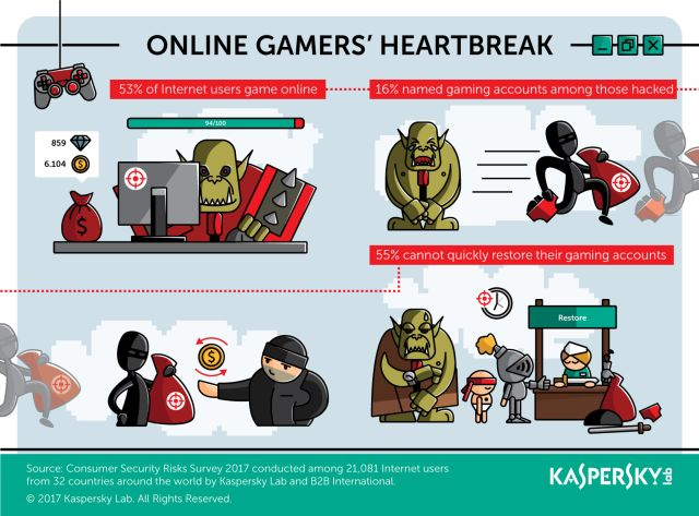Game Over: Εκτεθειμένοι στους χάκερς οι online gamers