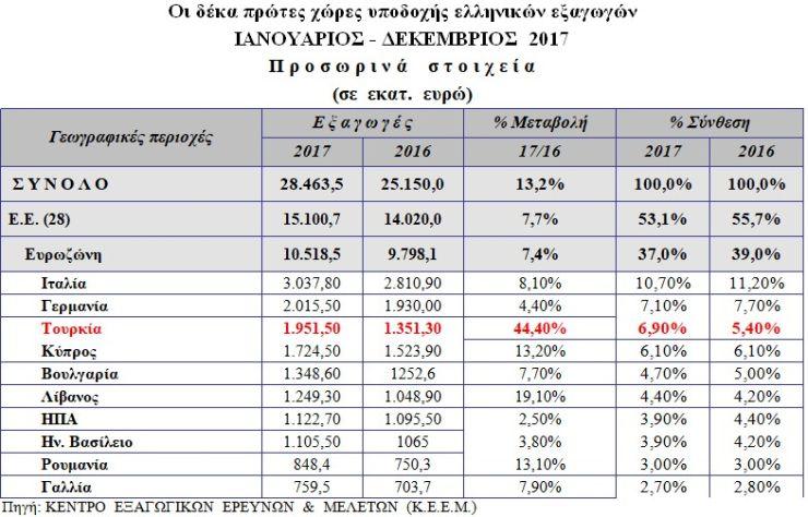 ελληνικές εξαγωγές 2017